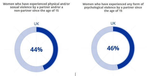 Omnipresent in the EU: Violence Against Women